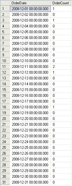 Order resultset