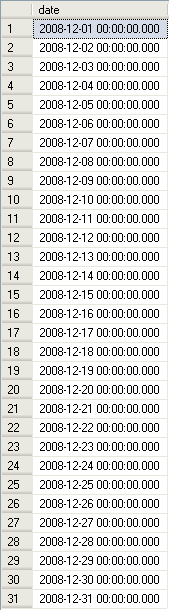 Date resultset for 12-1-2008 through 12-31-2008