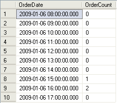 Resultset of orders placed between 8am and 5pm